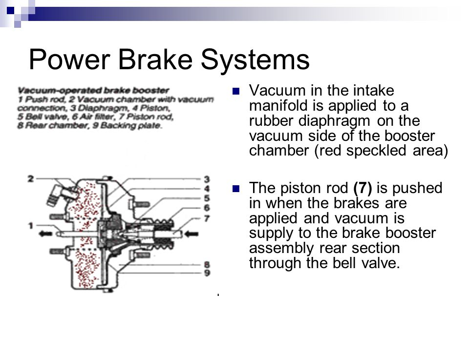Power Brake Systems Vacuum in the intake manifold is applied to a rubber diaphragm on the vacuum side of the booster chamber (red speckled area) The piston rod (7) is pushed in when the brakes are applied and vacuum is supply to the brake booster assembly rear section through the bell valve.