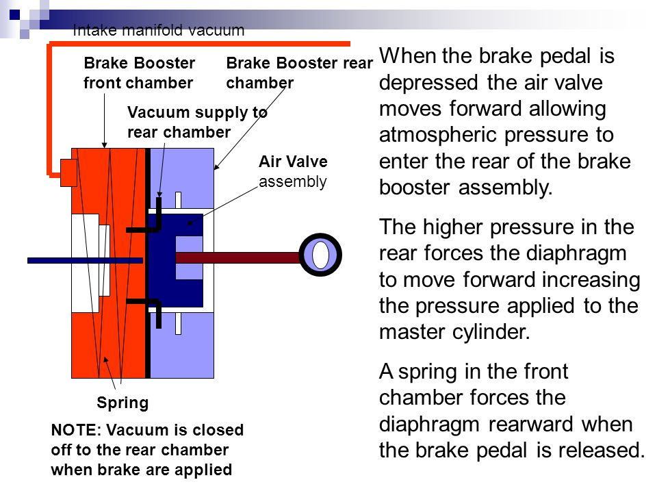 Brake Booster front chamber Brake Booster rear chamber Air Valve assembly Intake manifold vacuum When the brake pedal is depressed the air valve moves forward allowing atmospheric pressure to enter the rear of the brake booster assembly.