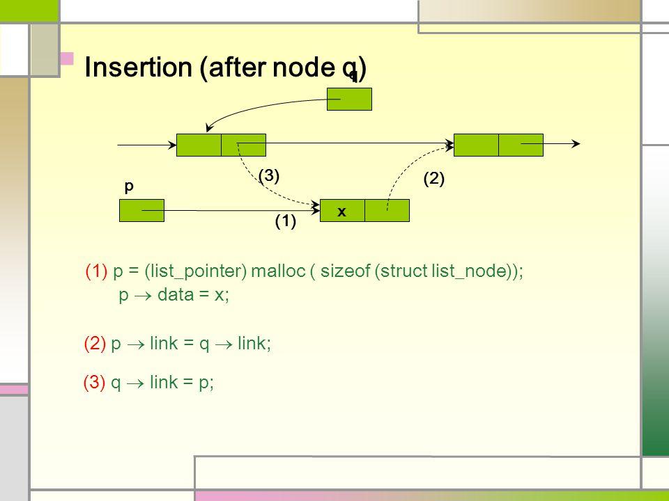 Insertion (after node q) q p x (1) (1) p = (list_pointer) malloc ( sizeof (struct list_node)); p  data = x; (2) (2) p  link = q  link; (3) (3) q 