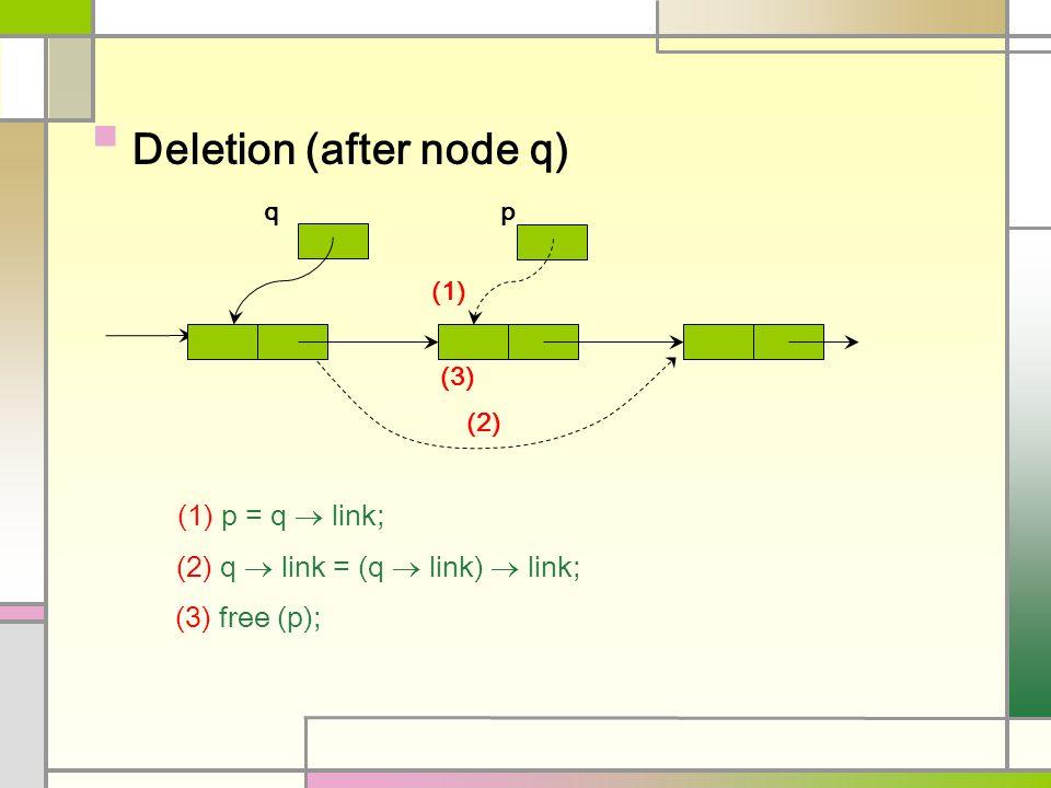 Deletion (after node q) (2) (2) q  link = (q  link)  link; q (1) p = q  link; p (1) (3) (3) free (p);