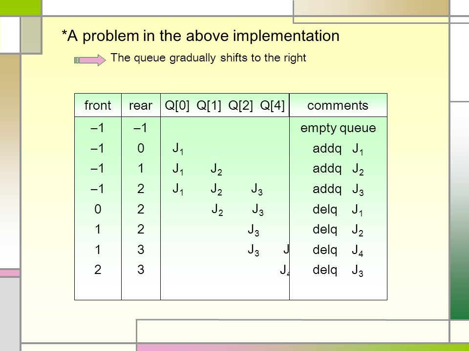 *A problem in the above implementation frontQ[0] Q[1] Q[2] Q[4]comments –1 0 1 2 J 1 J 1 J 2 J 1 J 2 J 3 J 2 J 3 J 3 J 3 J 4 J 4 empty queue addq J 1 addq J 2 addq J 3 delq J 1 delq J 2 delq J 4 delq J 3 rear –1 0 1 2 3 The queue gradually shifts to the right