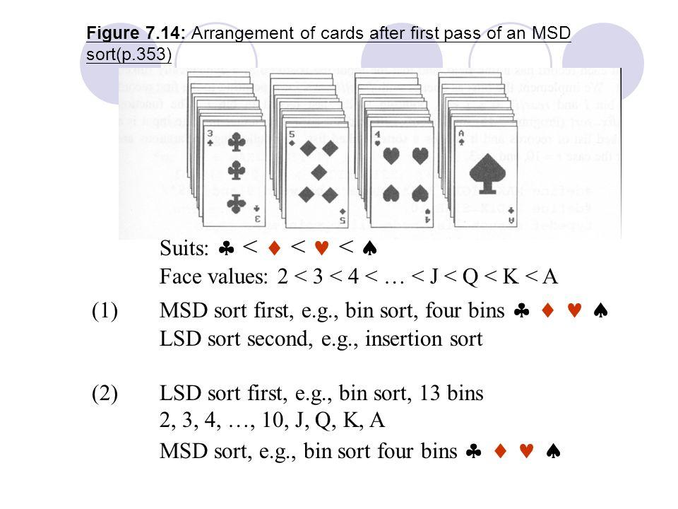 Figure 7.14: Arrangement of cards after first pass of an MSD sort(p.353) Suits:  <  < <  Face values: 2 < 3 < 4 < … < J < Q < K < A (1)MSD sort first, e.g., bin sort, four bins    LSD sort second, e.g., insertion sort (2) LSD sort first, e.g., bin sort, 13 bins 2, 3, 4, …, 10, J, Q, K, A MSD sort, e.g., bin sort four bins   
