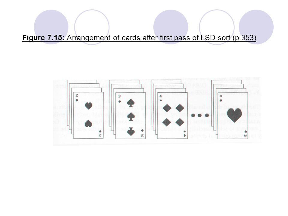 Figure 7.15: Arrangement of cards after first pass of LSD sort (p.353)