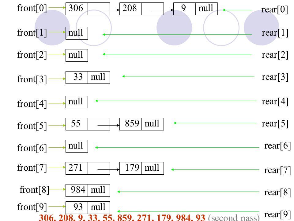 3062089null 33null 55859null 271179null 984null 93null rear[0] rear[1] rear[2] rear[3] rear[4] rear[5] rear[6] rear[7] rear[8] rear[9] front[0] front[1] front[2] front[3] front[4] front[5] front[6] front[7] front[8] front[9] 306, 208, 9, 33, 55, 859, 271, 179, 984, 93 (second pass)