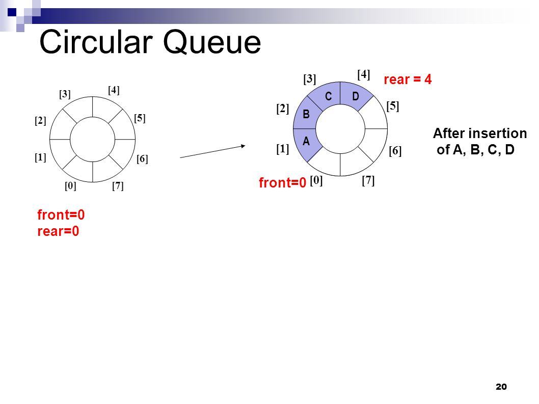 20 Circular Queue front=0 [0] [1] [2] [3] [5] [4] [6] [7] rear = 4 After insertion of A, B, C, D A B CD [1] [2] [3] [4] [0] [5] [6] [7] front=0 rear=0
