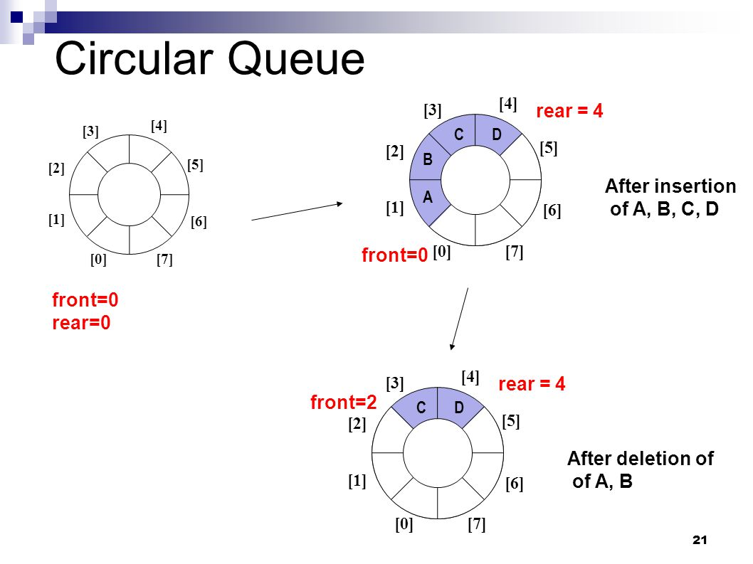 21 Circular Queue front=0 [0] [1] [2] [3] [5] [4] [6] [7] rear = 4 After insertion of A, B, C, D A B CD front=2 [0] [1] [2] [3] [5] [4] [6] [7] rear = 4 After deletion of of A, B CD [1] [2] [3] [4] [0] [5] [6] [7] front=0 rear=0