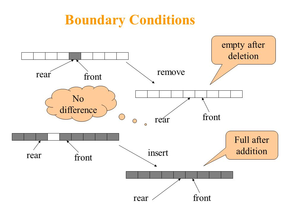 Boundary Conditions rear front rear remove rear front rear insert empty after deletion Full after addition No difference