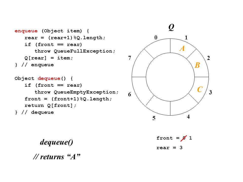 01 2 3 4 7 6 5 enqueue (Object item) { rear = (rear+1)%Q.length; if (front == rear) throw QueueFullException; Q[rear] = item; } // enqueue Object dequeue() { if (front == rear) throw QueueEmptyException; front = (front+1)%Q.length; return Q[front]; } // dequeue front = 0 1 rear = 3 dequeue() // returns A A B C Q