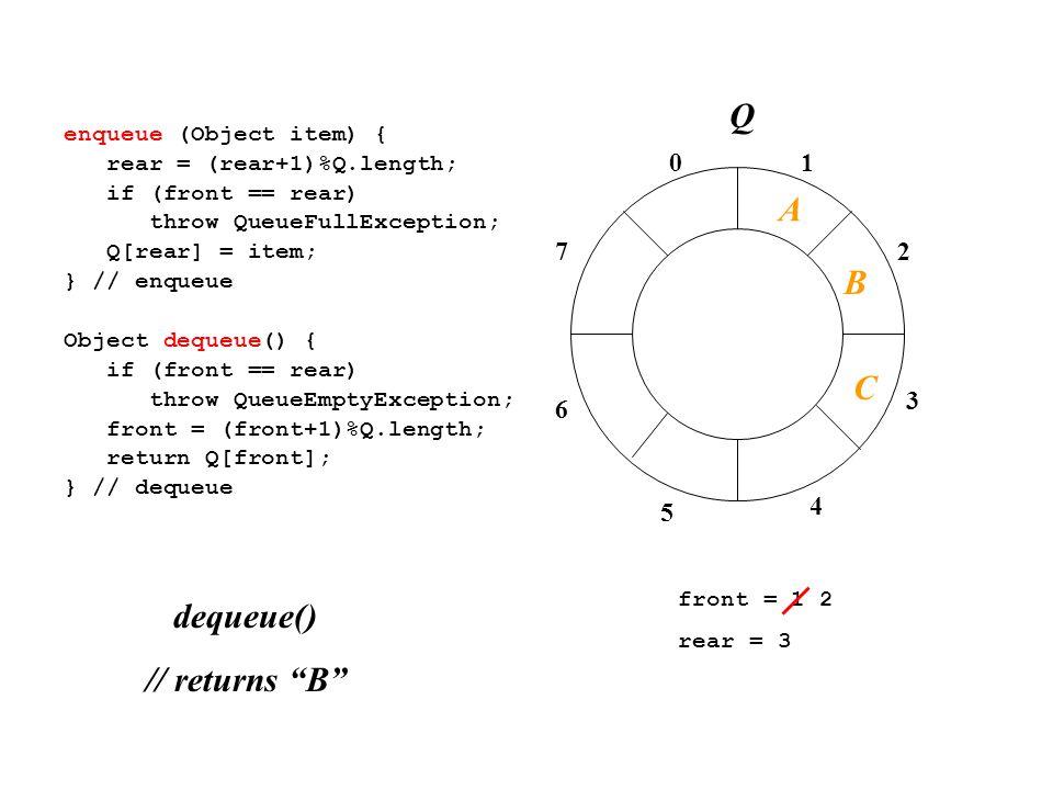 01 2 3 4 7 6 5 enqueue (Object item) { rear = (rear+1)%Q.length; if (front == rear) throw QueueFullException; Q[rear] = item; } // enqueue Object dequeue() { if (front == rear) throw QueueEmptyException; front = (front+1)%Q.length; return Q[front]; } // dequeue front = 1 2 rear = 3 dequeue() // returns B A B C Q