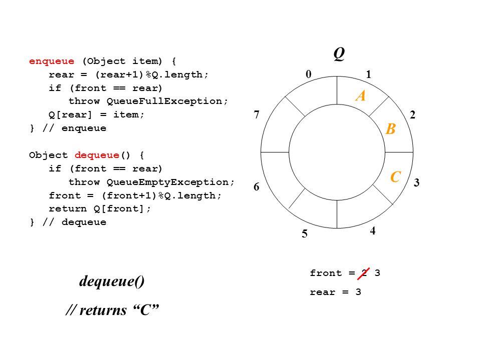 01 2 3 4 7 6 5 enqueue (Object item) { rear = (rear+1)%Q.length; if (front == rear) throw QueueFullException; Q[rear] = item; } // enqueue Object dequeue() { if (front == rear) throw QueueEmptyException; front = (front+1)%Q.length; return Q[front]; } // dequeue front = 2 3 rear = 3 dequeue() // returns C A B C Q