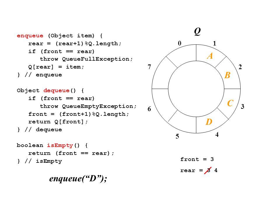 01 2 3 4 7 6 5 enqueue (Object item) { rear = (rear+1)%Q.length; if (front == rear) throw QueueFullException; Q[rear] = item; } // enqueue Object dequeue() { if (front == rear) throw QueueEmptyException; front = (front+1)%Q.length; return Q[front]; } // dequeue boolean isEmpty() { return (front == rear); } // isEmpty front = 3 rear = 3 4 enqueue( D ); A B C Q D