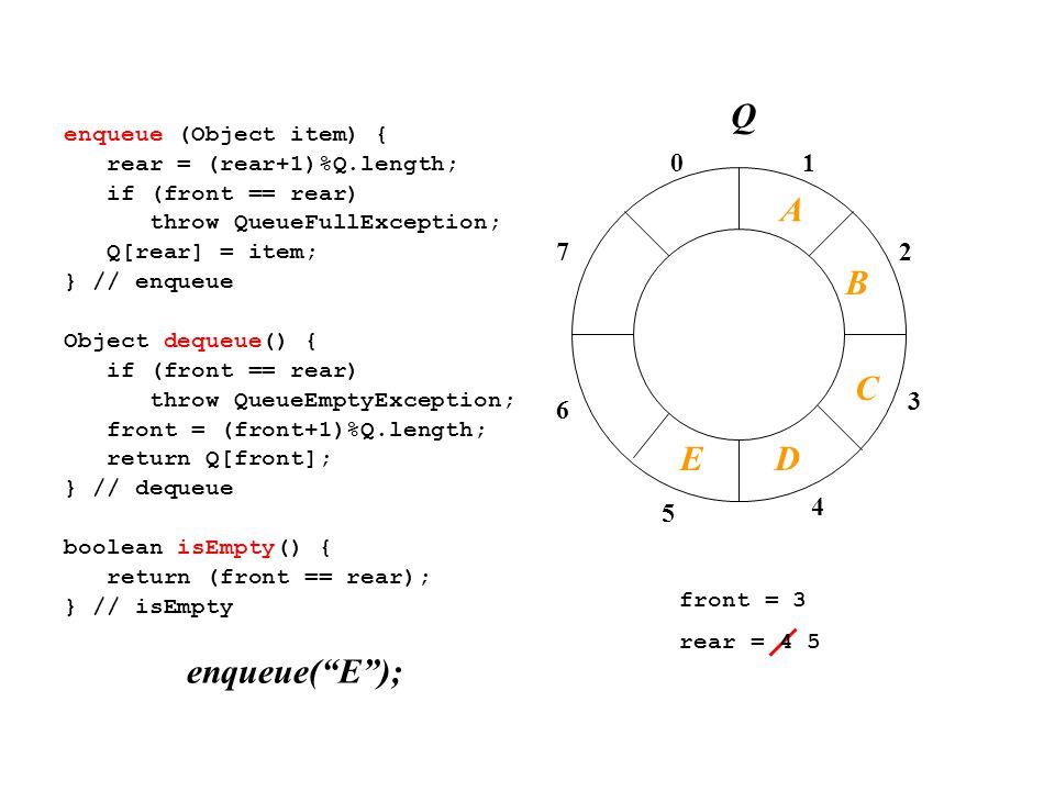 01 2 3 4 7 6 5 enqueue (Object item) { rear = (rear+1)%Q.length; if (front == rear) throw QueueFullException; Q[rear] = item; } // enqueue Object dequeue() { if (front == rear) throw QueueEmptyException; front = (front+1)%Q.length; return Q[front]; } // dequeue boolean isEmpty() { return (front == rear); } // isEmpty front = 3 rear = 4 5 enqueue( E ); A B C Q DE