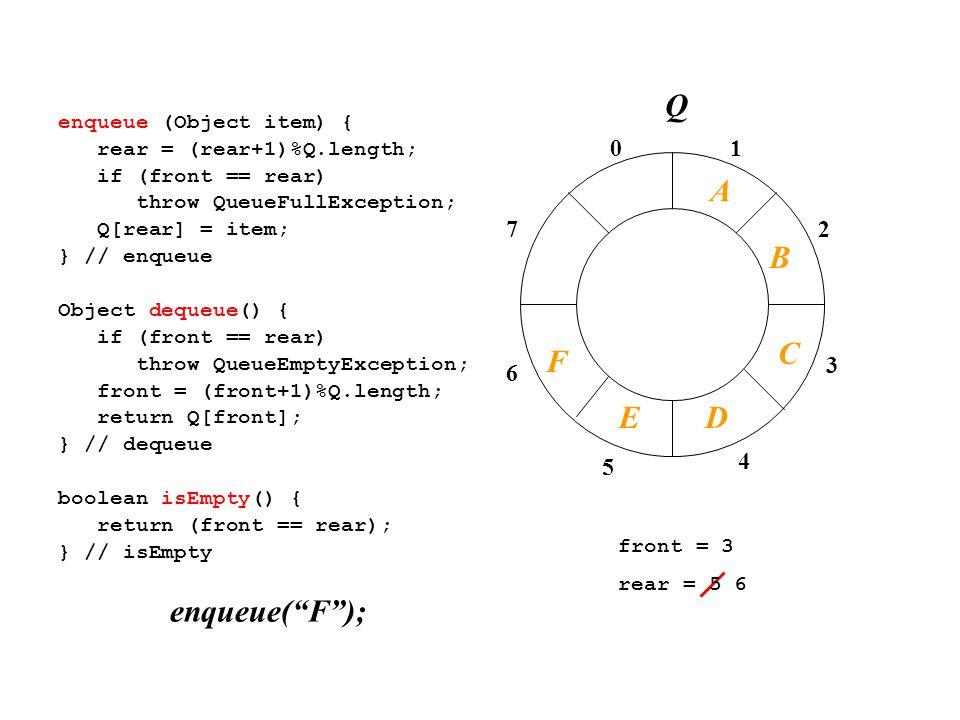 01 2 3 4 7 6 5 enqueue (Object item) { rear = (rear+1)%Q.length; if (front == rear) throw QueueFullException; Q[rear] = item; } // enqueue Object dequeue() { if (front == rear) throw QueueEmptyException; front = (front+1)%Q.length; return Q[front]; } // dequeue boolean isEmpty() { return (front == rear); } // isEmpty front = 3 rear = 5 6 enqueue( F ); A B C Q F DE
