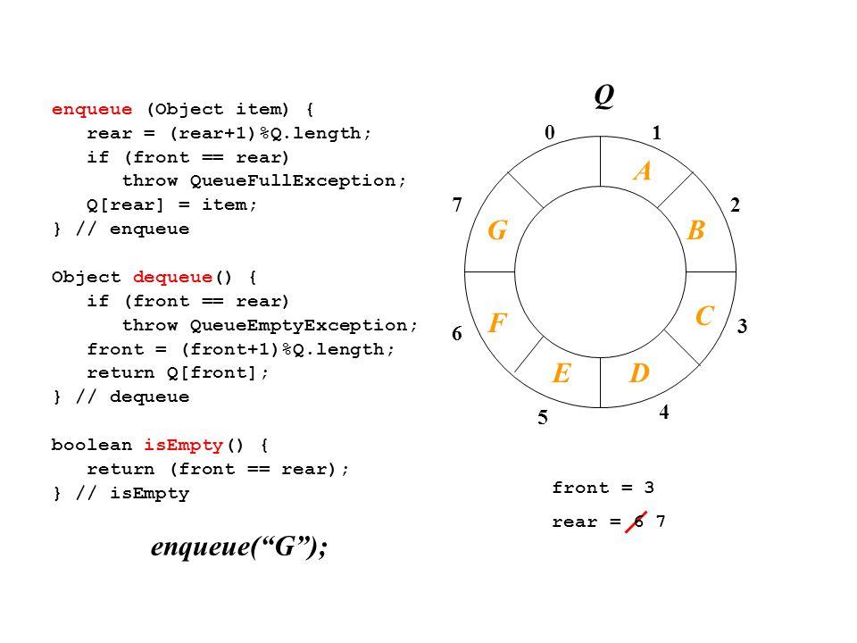 01 2 3 4 7 6 5 enqueue (Object item) { rear = (rear+1)%Q.length; if (front == rear) throw QueueFullException; Q[rear] = item; } // enqueue Object dequeue() { if (front == rear) throw QueueEmptyException; front = (front+1)%Q.length; return Q[front]; } // dequeue boolean isEmpty() { return (front == rear); } // isEmpty front = 3 rear = 6 7 enqueue( G ); A B C Q F DE G