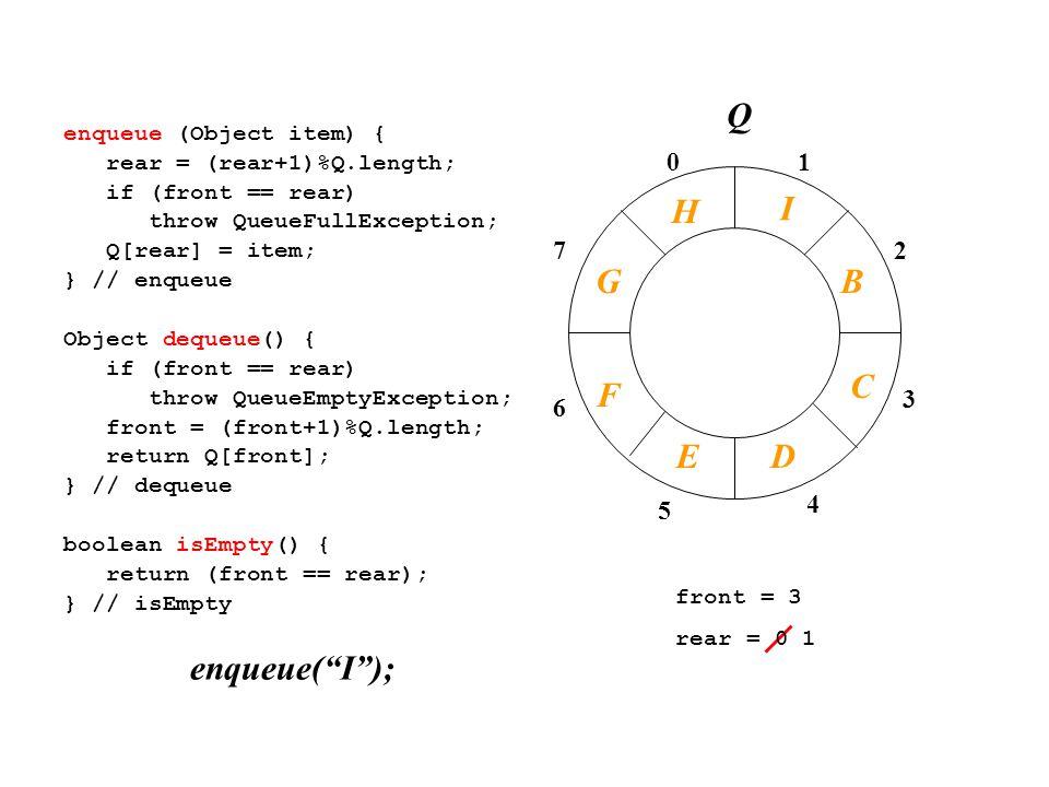 01 2 3 4 7 6 5 enqueue (Object item) { rear = (rear+1)%Q.length; if (front == rear) throw QueueFullException; Q[rear] = item; } // enqueue Object dequeue() { if (front == rear) throw QueueEmptyException; front = (front+1)%Q.length; return Q[front]; } // dequeue boolean isEmpty() { return (front == rear); } // isEmpty front = 3 rear = 0 1 enqueue( I ); I B C Q F DE G H