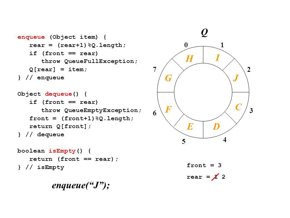 01 2 3 4 7 6 5 enqueue (Object item) { rear = (rear+1)%Q.length; if (front == rear) throw QueueFullException; Q[rear] = item; } // enqueue Object dequeue() { if (front == rear) throw QueueEmptyException; front = (front+1)%Q.length; return Q[front]; } // dequeue boolean isEmpty() { return (front == rear); } // isEmpty front = 3 rear = 1 2 enqueue( J ); I J C Q F DE G H