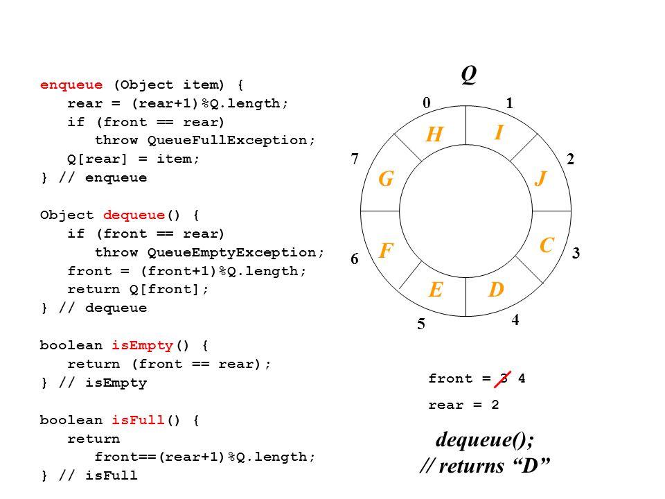 front = 3 4 rear = 2 01 2 3 4 7 6 5 enqueue (Object item) { rear = (rear+1)%Q.length; if (front == rear) throw QueueFullException; Q[rear] = item; } // enqueue Object dequeue() { if (front == rear) throw QueueEmptyException; front = (front+1)%Q.length; return Q[front]; } // dequeue boolean isEmpty() { return (front == rear); } // isEmpty boolean isFull() { return front==(rear+1)%Q.length; } // isFull dequeue(); // returns D I J C Q F DE G H