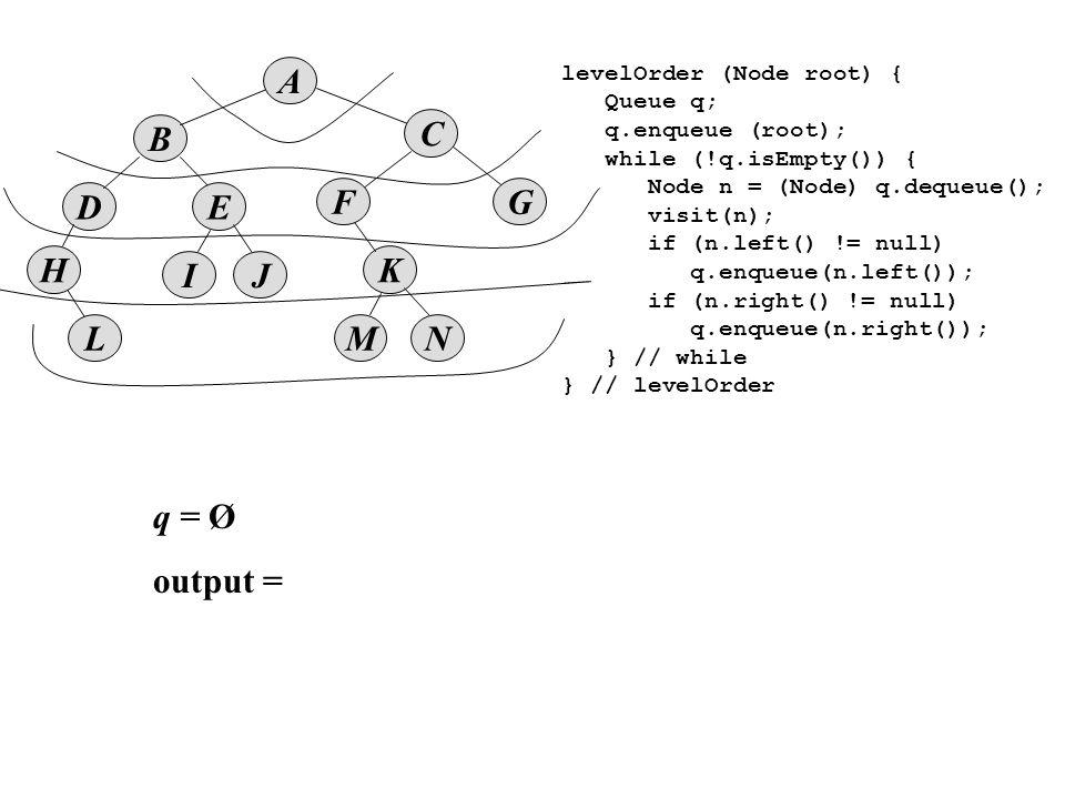 B D A E IJ K MNL F H C G levelOrder (Node root) { Queue q; q.enqueue (root); while (!q.isEmpty()) { Node n = (Node) q.dequeue(); visit(n); if (n.left() != null) q.enqueue(n.left()); if (n.right() != null) q.enqueue(n.right()); } // while } // levelOrder q = Ø output =