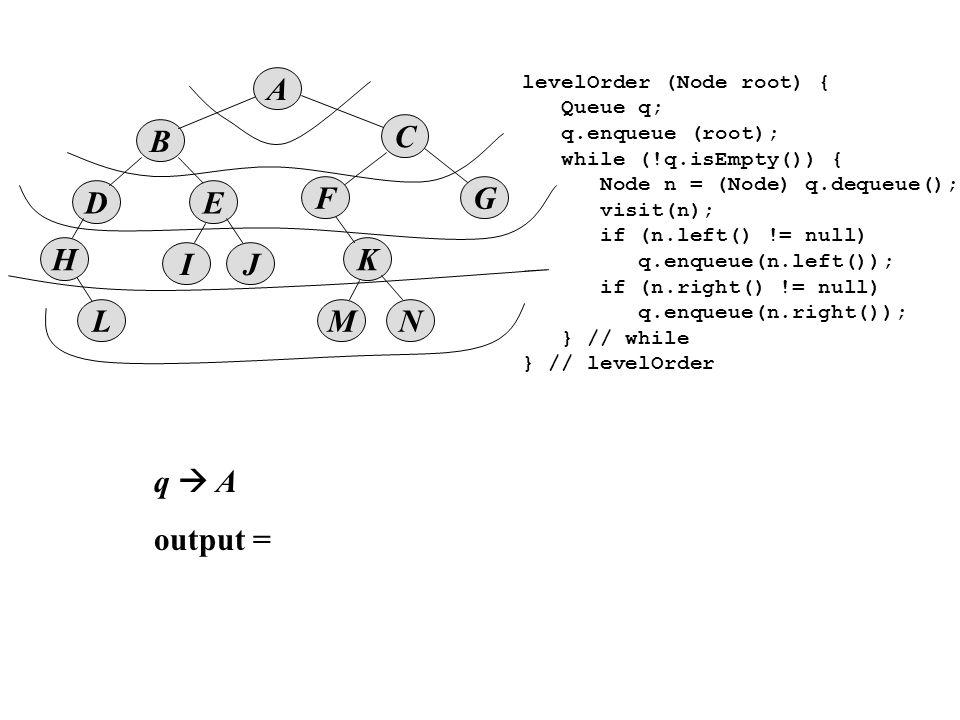 B D A E IJ K MNL F H C G levelOrder (Node root) { Queue q; q.enqueue (root); while (!q.isEmpty()) { Node n = (Node) q.dequeue(); visit(n); if (n.left() != null) q.enqueue(n.left()); if (n.right() != null) q.enqueue(n.right()); } // while } // levelOrder q  A output =