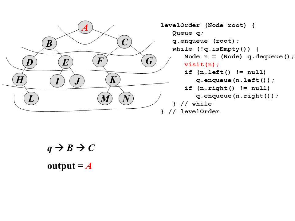 B D A E IJ K MNL F H C G levelOrder (Node root) { Queue q; q.enqueue (root); while (!q.isEmpty()) { Node n = (Node) q.dequeue(); visit(n); if (n.left() != null) q.enqueue(n.left()); if (n.right() != null) q.enqueue(n.right()); } // while } // levelOrder q  B  C output = A