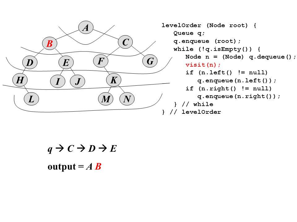 B D A E IJ K MNL F H C G levelOrder (Node root) { Queue q; q.enqueue (root); while (!q.isEmpty()) { Node n = (Node) q.dequeue(); visit(n); if (n.left() != null) q.enqueue(n.left()); if (n.right() != null) q.enqueue(n.right()); } // while } // levelOrder q  C  D  E output = A B