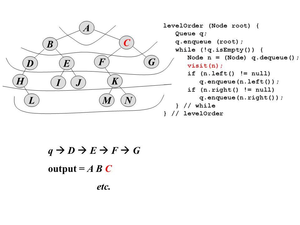 B D A E IJ K MNL F H C G levelOrder (Node root) { Queue q; q.enqueue (root); while (!q.isEmpty()) { Node n = (Node) q.dequeue(); visit(n); if (n.left() != null) q.enqueue(n.left()); if (n.right() != null) q.enqueue(n.right()); } // while } // levelOrder q  D  E  F  G output = A B C etc.