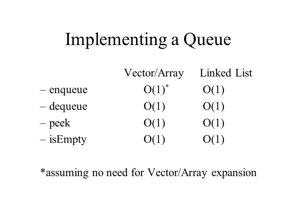 Implementing a Queue Vector/Array Linked List –enqueueO(1) * O(1) –dequeueO(1)O(1) –peekO(1)O(1) –isEmptyO(1)O(1) *assuming no need for Vector/Array expansion
