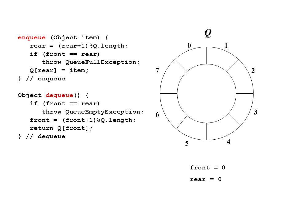 01 2 3 4 7 6 5 enqueue (Object item) { rear = (rear+1)%Q.length; if (front == rear) throw QueueFullException; Q[rear] = item; } // enqueue Object dequeue() { if (front == rear) throw QueueEmptyException; front = (front+1)%Q.length; return Q[front]; } // dequeue front = 0 rear = 0 Q