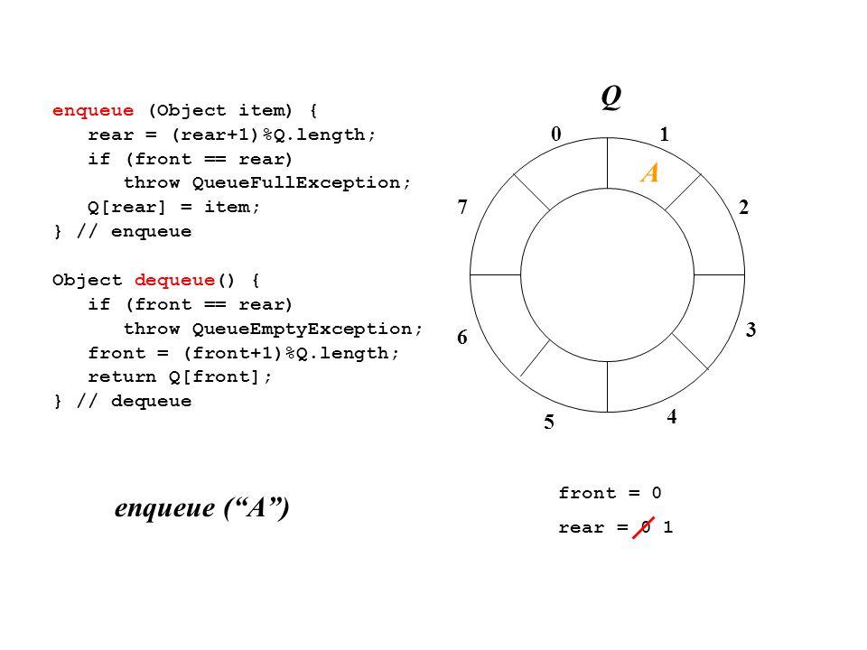 01 2 3 4 7 6 5 enqueue (Object item) { rear = (rear+1)%Q.length; if (front == rear) throw QueueFullException; Q[rear] = item; } // enqueue Object dequeue() { if (front == rear) throw QueueEmptyException; front = (front+1)%Q.length; return Q[front]; } // dequeue front = 0 rear = 0 1 enqueue ( A ) A Q