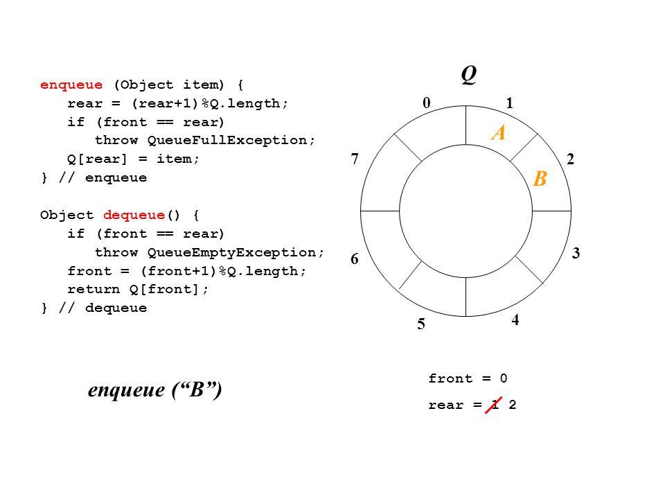 01 2 3 4 7 6 5 enqueue (Object item) { rear = (rear+1)%Q.length; if (front == rear) throw QueueFullException; Q[rear] = item; } // enqueue Object dequeue() { if (front == rear) throw QueueEmptyException; front = (front+1)%Q.length; return Q[front]; } // dequeue front = 0 rear = 1 2 enqueue ( B ) A B Q