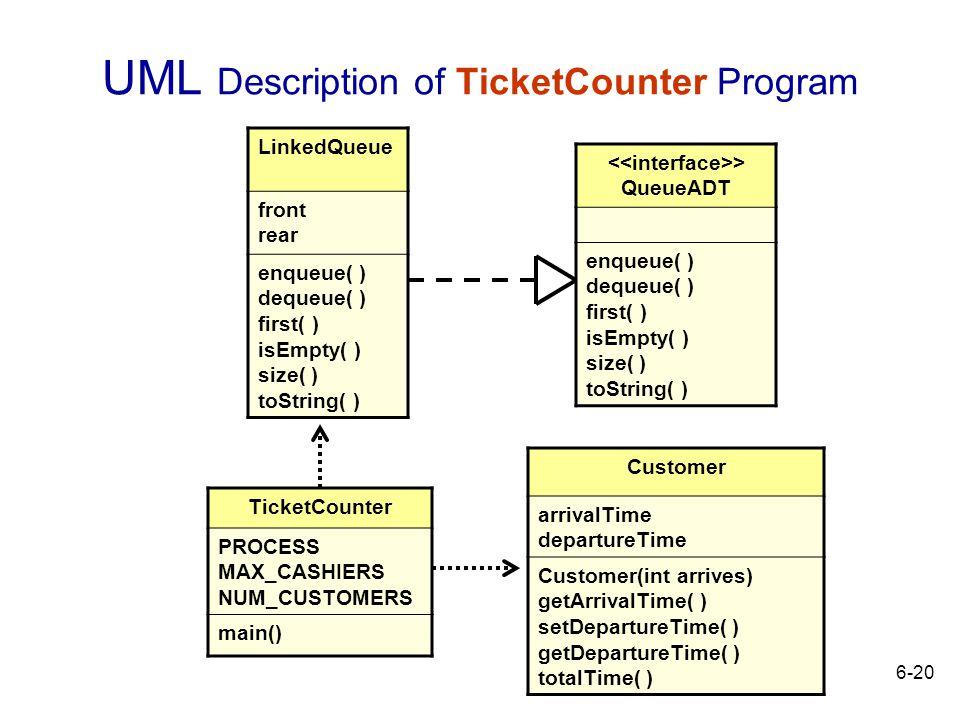 6-20 UML Description of TicketCounter Program LinkedQueue front rear enqueue( ) dequeue( ) first( ) isEmpty( ) size( ) toString( ) > QueueADT enqueue(
