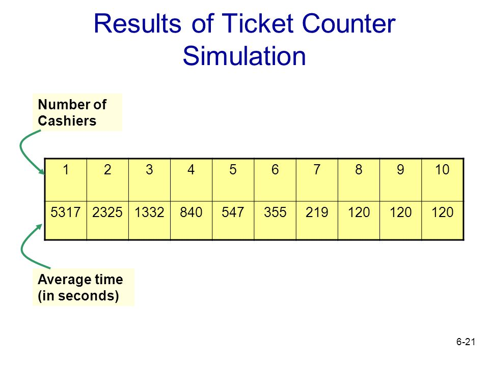 6-21 Results of Ticket Counter Simulation 12345678910 531723251332840547355219120 Number of Cashiers Average time (in seconds)