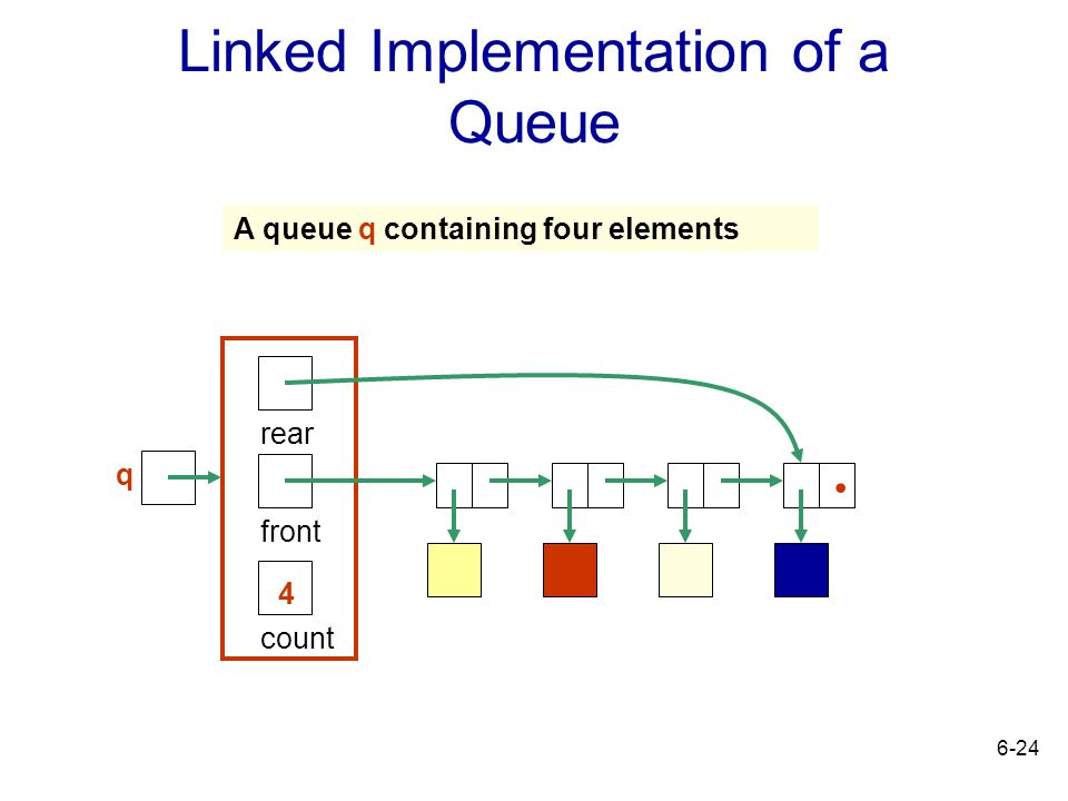 6-24 Linked Implementation of a Queue count 4 rear front. A queue q containing four elements q
