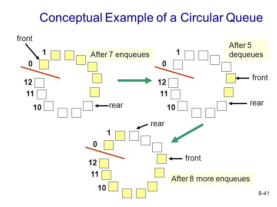 6-41 Conceptual Example of a Circular Queue 1 0 12 11 10 1 0 12 11 10 1 0 12 11 10 After 7 enqueues front rear After 5 dequeues front rear After 8 mor