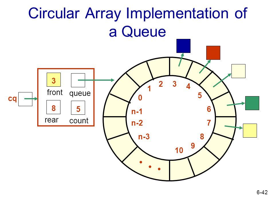 6-42 Circular Array Implementation of a Queue rear front 5 queue count 8 3 0 1 23 4 5 6 7 8 9 10 n-1 n-2 n-3... cq