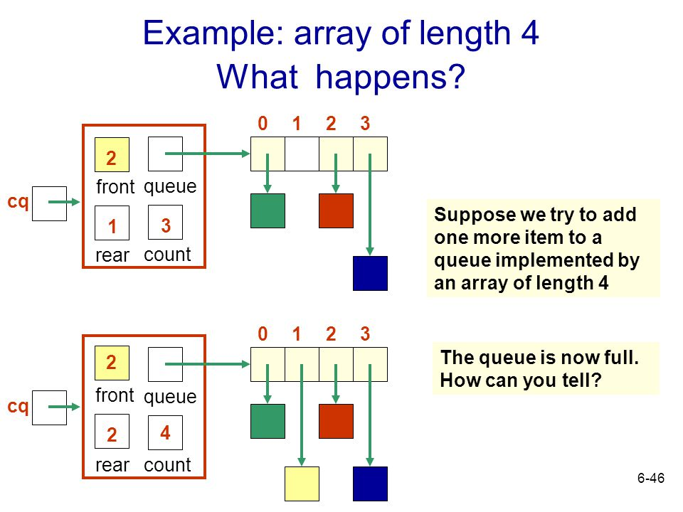 6-46 Example: array of length 4 What happens? rear front 3 queue count 1 2 0321 rear front 4 queue count 2 2 0321 Suppose we try to add one more item