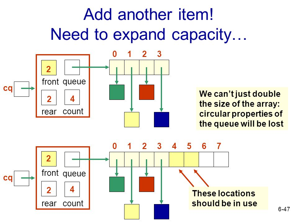 6-47 Add another item! Need to expand capacity… rear front 4 queue count 2 2 0321 rear front 4 queue count 2 2 03214765 We can't just double the size