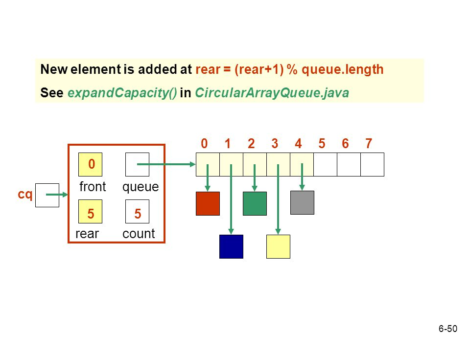 6-50 rear front 5 queue count 5 0 03214765 New element is added at rear = (rear+1) % queue.length See expandCapacity() in CircularArrayQueue.java cq