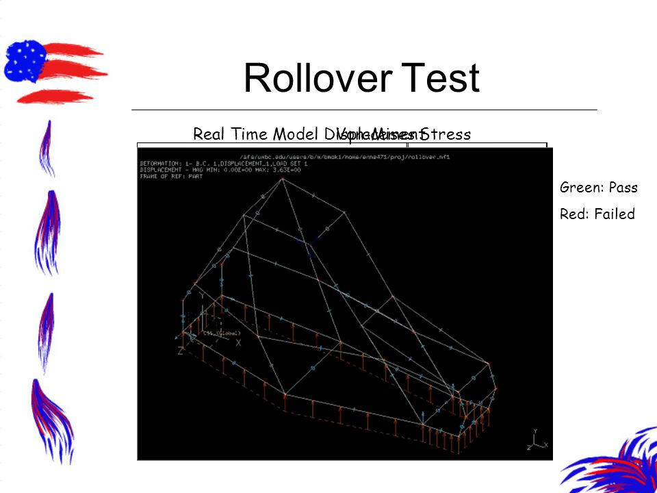 Rollover Test Real Time Model DisplacementVon-Mises Stress Green: Pass Red: Failed