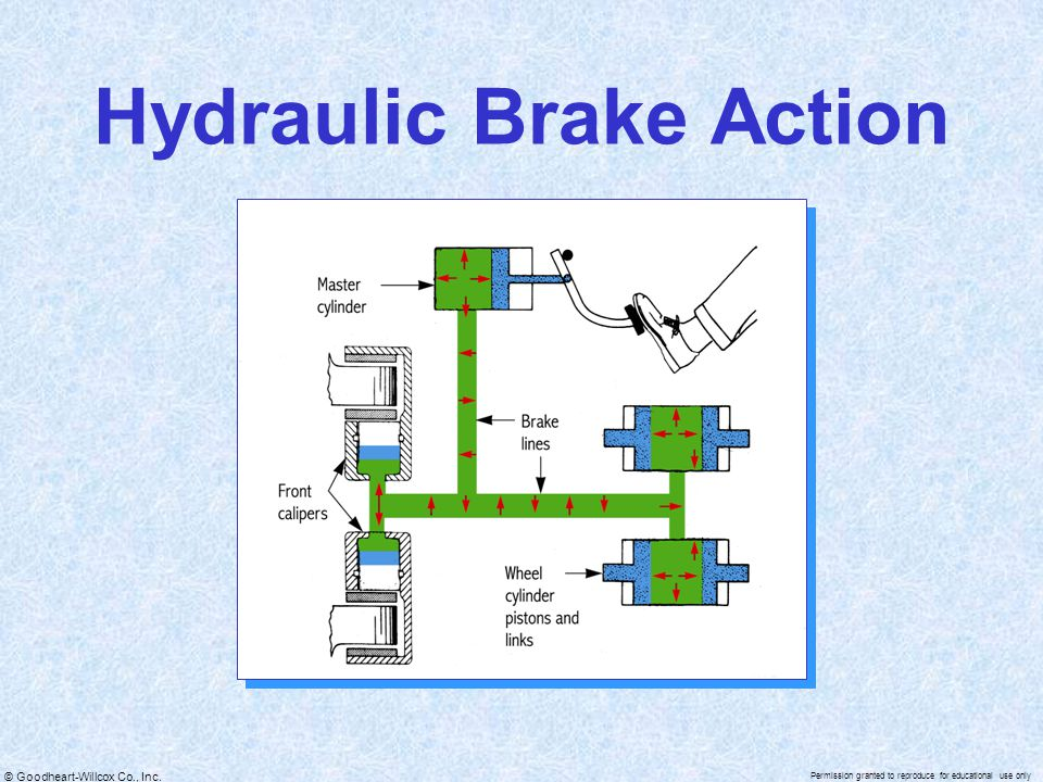 © Goodheart-Willcox Co., Inc. Permission granted to reproduce for educational use only Hydraulic Brake Action
