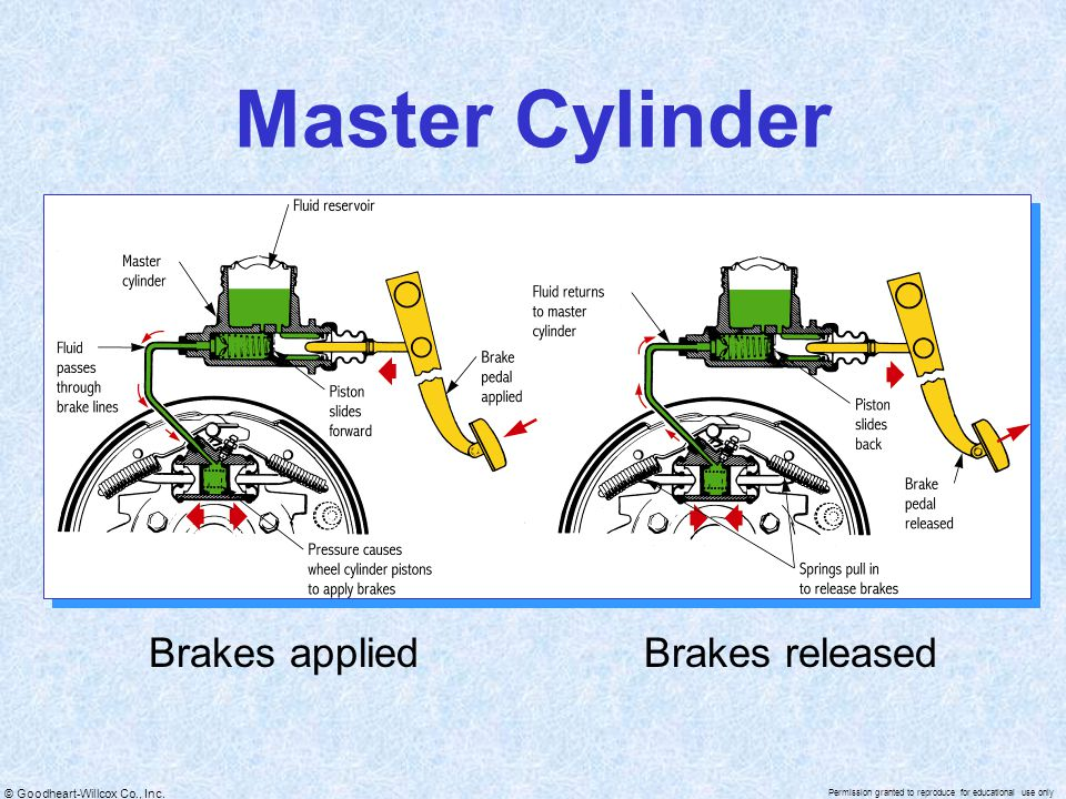 © Goodheart-Willcox Co., Inc. Permission granted to reproduce for educational use only Brakes appliedBrakes released Master Cylinder