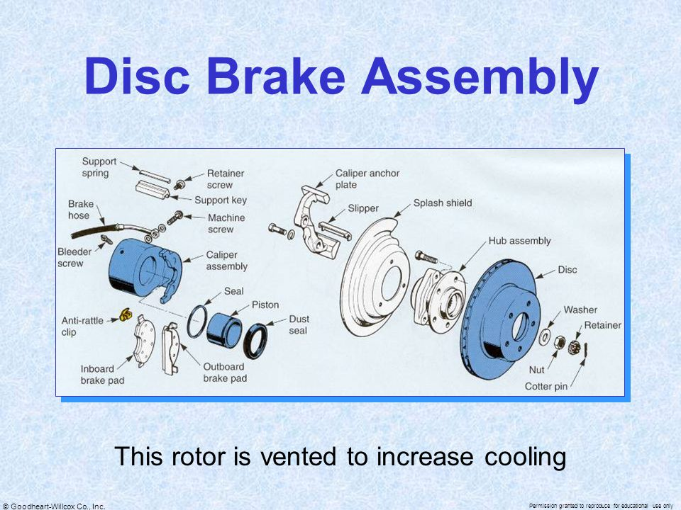 © Goodheart-Willcox Co., Inc. Permission granted to reproduce for educational use only Disc Brake Assembly This rotor is vented to increase cooling