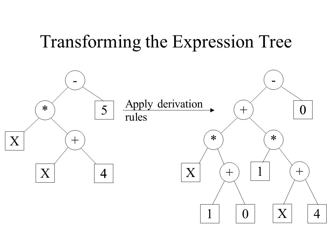 Transforming the Expression Tree - * + 5 X X 4 - + * 0 * X + 0 1 + 1 0 X 4 4 Apply derivation rules