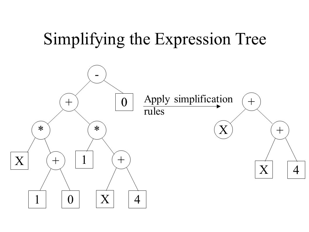 Simplifying the Expression Tree - + * 0 * X + 0 1 + 10 X 4 + X + X 4 Apply simplification rules