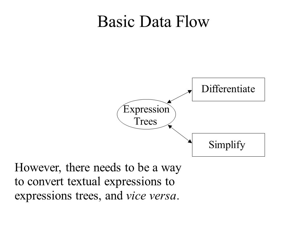 Basic Data Flow Expression Trees Differentiate Simplify However, there needs to be a way to convert textual expressions to expressions trees, and vice