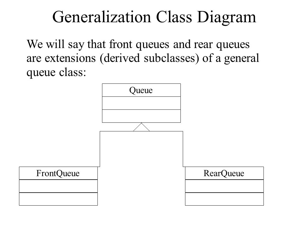 Generalization Class Diagram We will say that front queues and rear queues are extensions (derived subclasses) of a general queue class: Queue FrontQueueRearQueue
