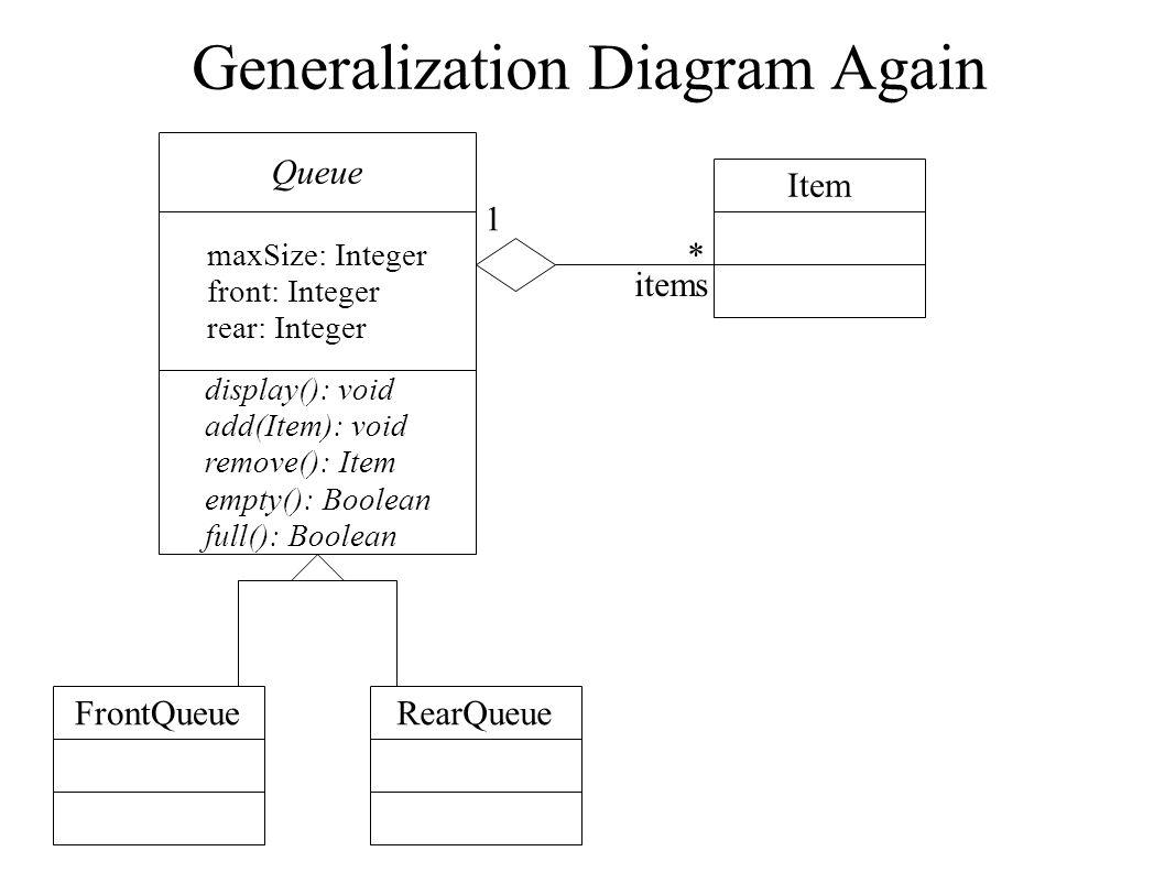 Generalization Diagram Again Queue maxSize: Integer front: Integer rear: Integer display(): void add(Item): void remove(): Item empty(): Boolean full(): Boolean FrontQueueRearQueue Item * items 1