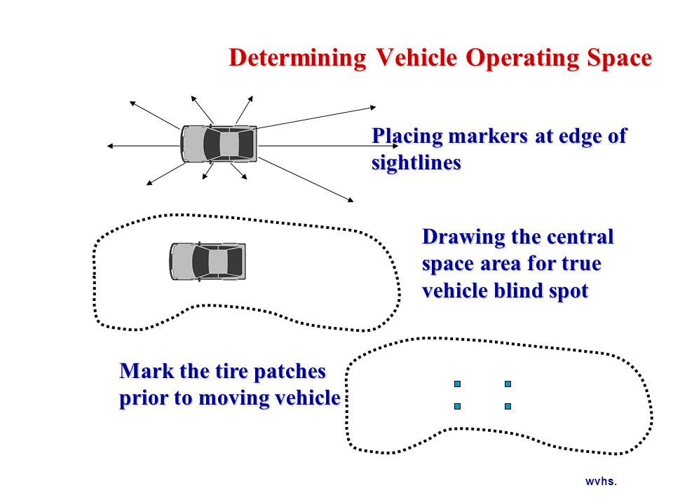 wvhs. Determining Vehicle Operating Space Placing markers at edge of sightlines Drawing the central space area for true vehicle blind spot Mark the ti