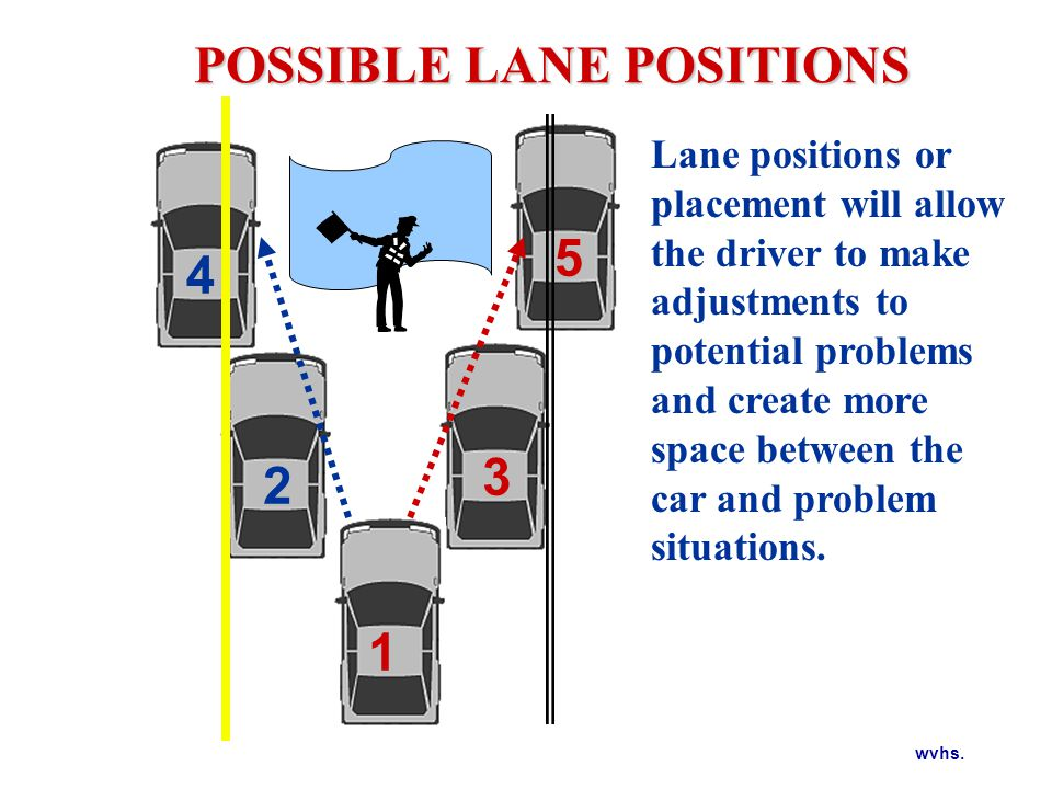 wvhs. POSSIBLE LANE POSITIONS 1 3 5 2 4 Lane positions or placement will allow the driver to make adjustments to potential problems and create more sp