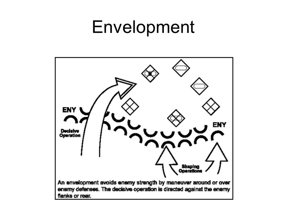 Envelopment